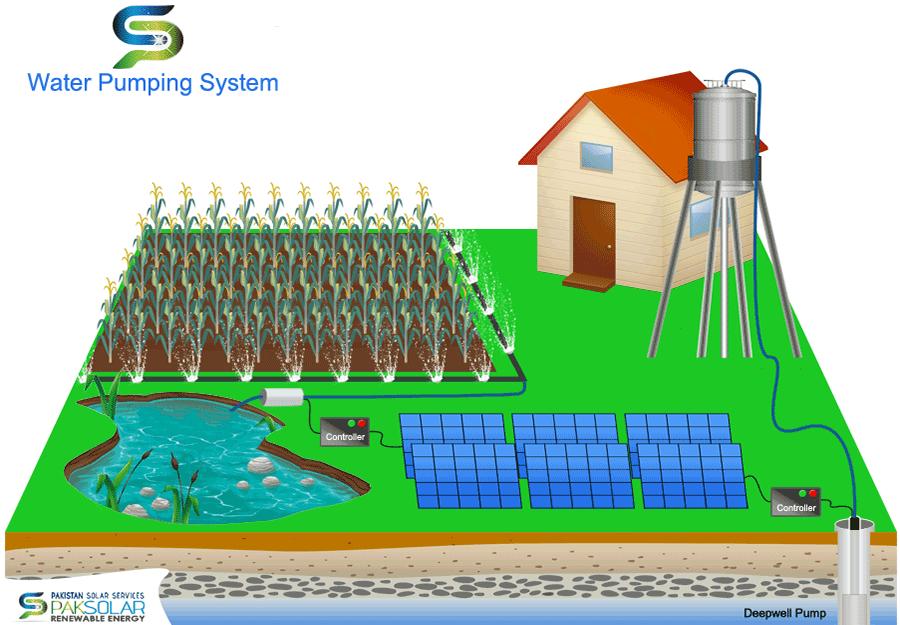 ứng dụng NLMT vào ngành nông nghiệp