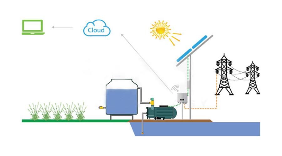 hệ thống bơm nước bằng năng lượng mặt trời